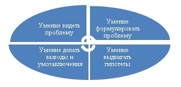 Типы временных отношений