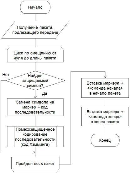 Схема алгоритма Передатчик