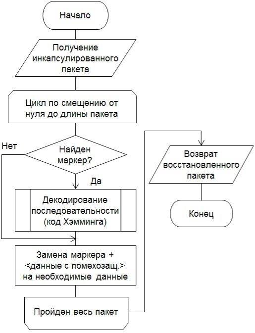 Схема алгоритма Приемник