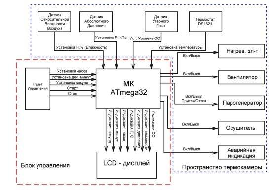 C:\Users\Yupatov\Desktop\Прочее\thermocam_diploma\Документация\strukt.JPG