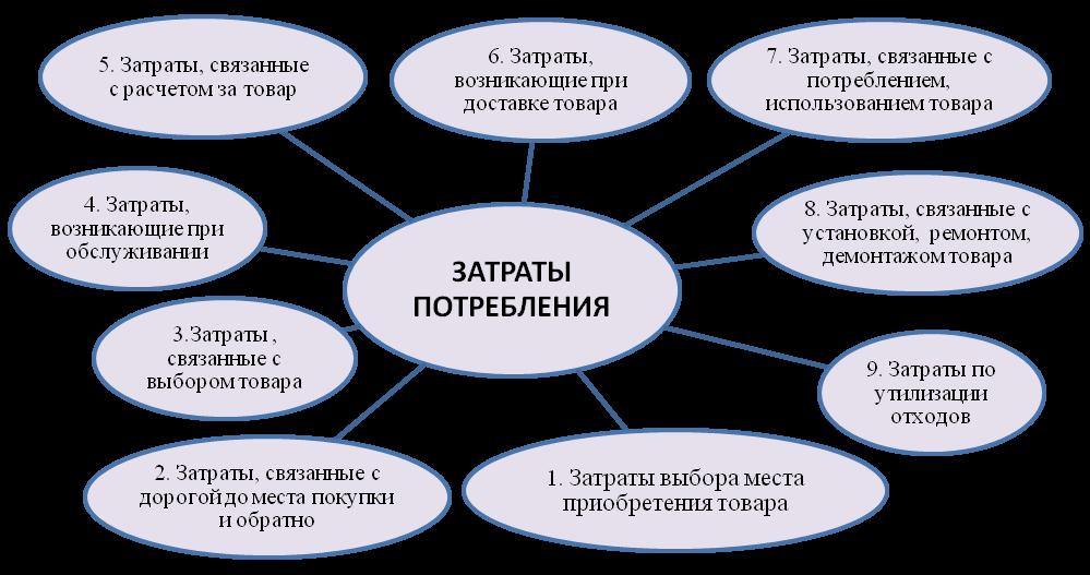 Элементы учетной политики по учету затрат затоаты производство продукции