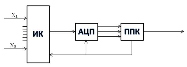 структурная схема ик системы связи