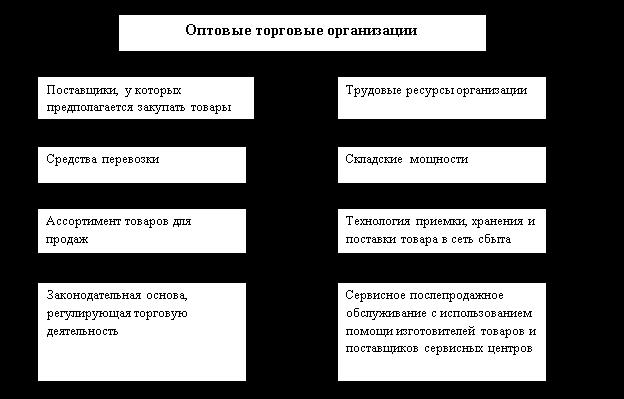 Схема процесса снабжения материальными запасами фото 130