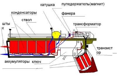Картинки по запросу электромагнитная пушка схема