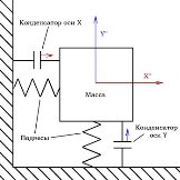 http://www.3dnews.ru/assets/external/illustrations/2010/10/13/600098/mems-accelerometer-1.jpg