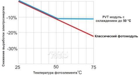 C:\Users\Лёха\Desktop\Гибридные солнечные коллекторы PVT _ Информационный ресурс о применении солнечной энергии и энергосбережении_files\график-снижения-эффективности-фотоэлементов.jpg
