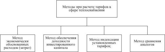 C:\Users\Владелец\Documents\Методы.jpg