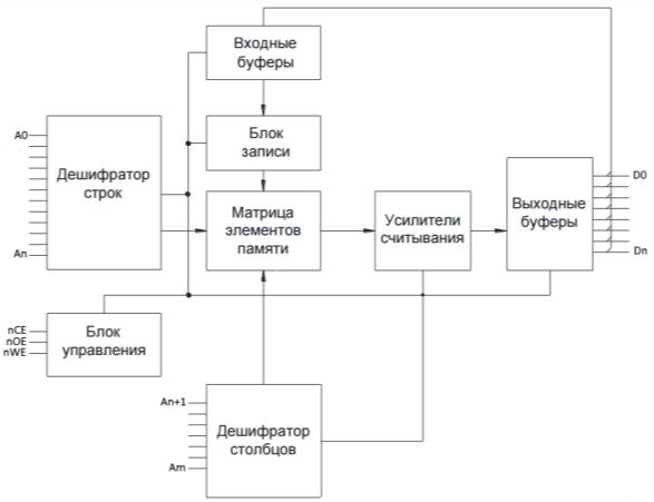 C:\Users\Никита\Desktop\ВКР\Структурная схема СОЗУ.png