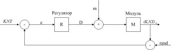 Блок схема управления модулем векторная алгебра.jpg