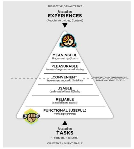 User Experience Hierarchy diagram