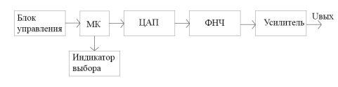 C:\Users\Aleksey\Desktop\Диплом\структурная схема-восстановлено.jpg