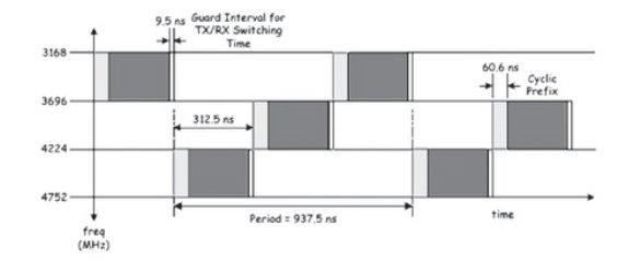 Рис. 12. Временные характеристики OFDM-символов