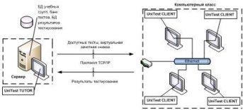 Схема организации работы системы UniTest