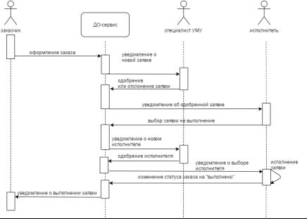 C:\Users\Юзер\Downloads\диаграмма последовательности (1).png