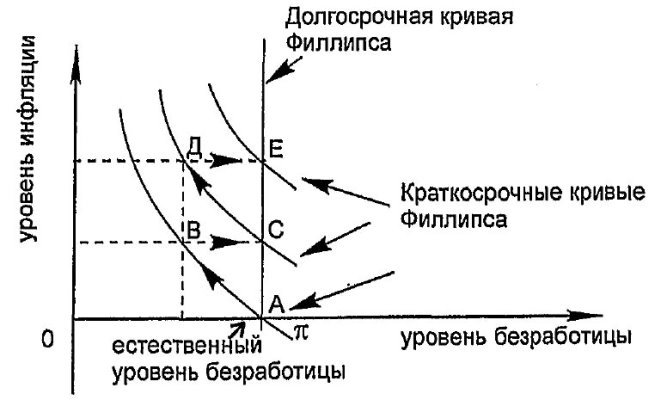 http://economicportal.ru/img/facts/krivaya-fillipsa2.jpg