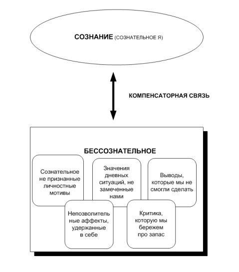 C:\Documents and Settings\TBushueva\Рабочий стол\ \Общее_2\Аспирантура\Сознание и бессознательное\Схема_компенсаторная связь.jpeg