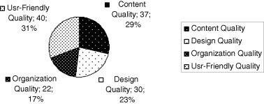 Common dimensions after re-arrangement.