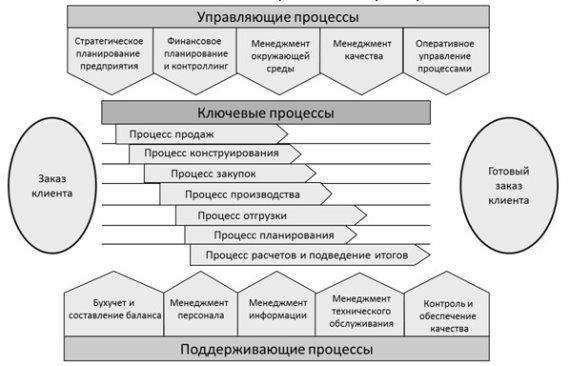 Взаимосвязь бизнес-процессов предприятия