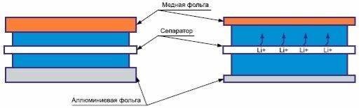 C:\Users\ilya\Desktop\универ\статья\Современные Li-ion аккумуляторы. Типы и конструкция_files\111_pic_3.jpg