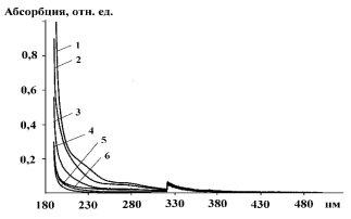 G:\kolbasa\Дипломы\План магистров\УФ-спектры поглотит раствора.jpg
