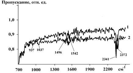 G:\kolbasa\Дипломы\План магистров\ИК-спектры ZnTe гидр со.jpg