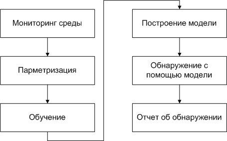 общая схема СОВ.jpg