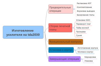 Снимок карты 1