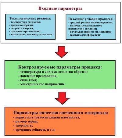 C:\Users\Smirnoff\YandexDisk-science.kitchen\Публикации\Конференция ВИАМ\Доклад_МОДЕЛИРОВАНИЕ ИСКРОВОГО ПЛАЗМЕННОГО СПЕКАНИЯ\Рисунок 1.jpg