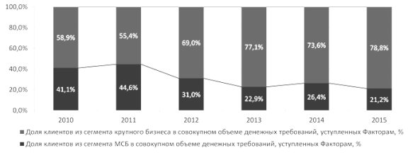 http://www.raexpert.ru/researches/banks/frb_2015_itog/graf_7.jpg