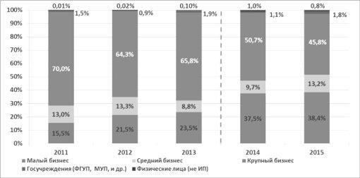 http://www.raexpert.ru/researches/banks/frb_2015_itog/graf_8.jpg