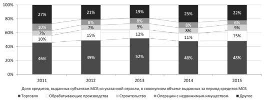 http://www.raexpert.ru/researches/banks/frb_2015_itog/graf_11.jpg