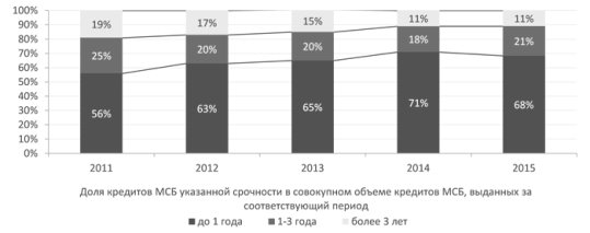 http://www.raexpert.ru/researches/banks/frb_2015_itog/graf_12.jpg