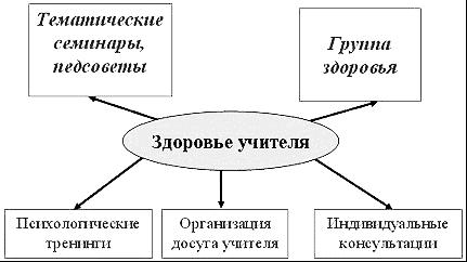 http://noshisplp.ru/images/stati/osnovi-zdorovesberezheniya-uchitelya.png
