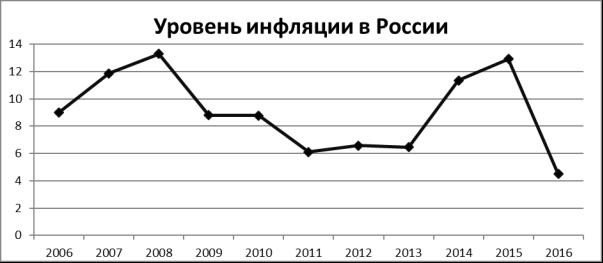 Последствияинфляция в россии в 2020