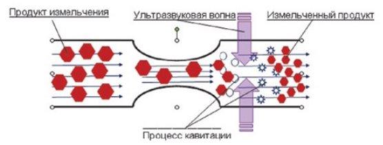 Схема работы установки «МОЛОТ»