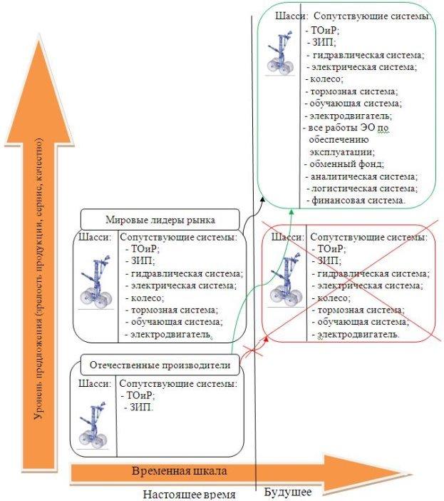 Развитие предложения в сегменте ВПУ