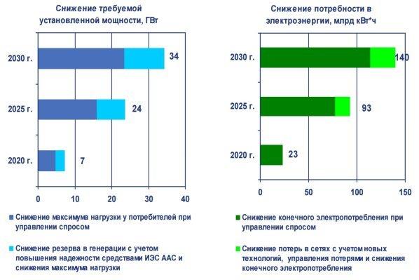 http://www.eneca.by/images/%D0%AD%D1%84%D1%84%D0%B5%D0%BA%D1%82%20%D0%BE%D1%82%20%D0%B2%D0%BD%D0%B5%D0%B4%D1%80%D0%B5%D0%BD%D0%B8%D1%8F%20Smart%20Grid%20%D1%81%D0%B8%D1%81%D1%82%D0%B5%D0%BC%D1%8B.jpg