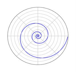 Картинки по запросу логарифмическая спираль