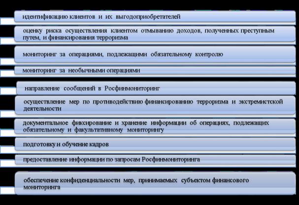 Контрольная работа финансовый мониторинг 2977