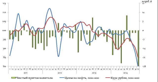 Экономическая политика России в 2015 году