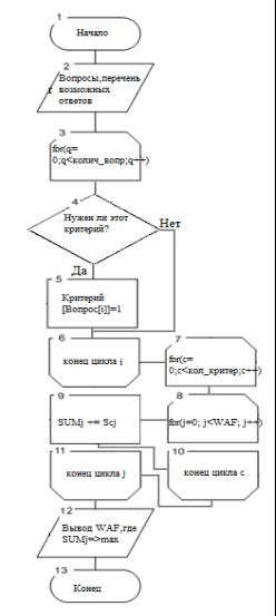C:\Users\Станислав\Desktop\блок схема 2.png