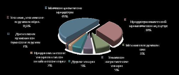 Рисунок 2. Товарная структура импорта Красноярского края в 2015 году.png