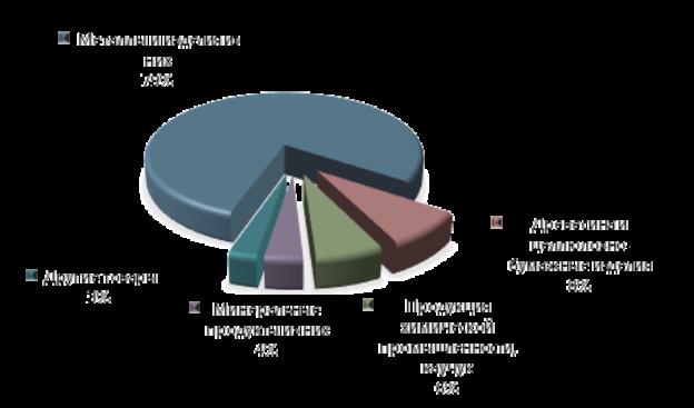 Рисунок 3. Товарная структура экспорта Красноярского края в 2015 году.png