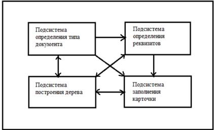 Подсистемы.png