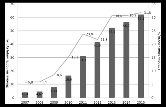 60e91f477 Динамика импорта природного газа и степень зависимости Китая от импорта газа
