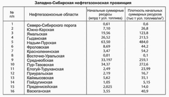 http://forexaw.com/static/pictures/000/492/000492393_-_Neftegazonosnost__rasprostranena_v_otlozheniyah_ot_ordovika_do_triasa.gif