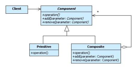 UML-диаграмма классов паттерна Composite