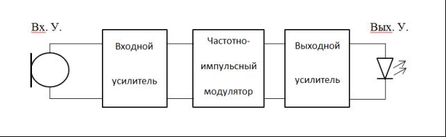 C:\Users\ОТТ3\Desktop\Научная\Статья 2\Передатчик.png