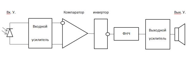 C:\Users\ОТТ3\Desktop\Научная\Статья 2\Приёмник.png