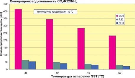 Характеристики производительности винтового компрессора Битцер с объёмной производительностью 220 м3/ч на СО2, R22 и NH3